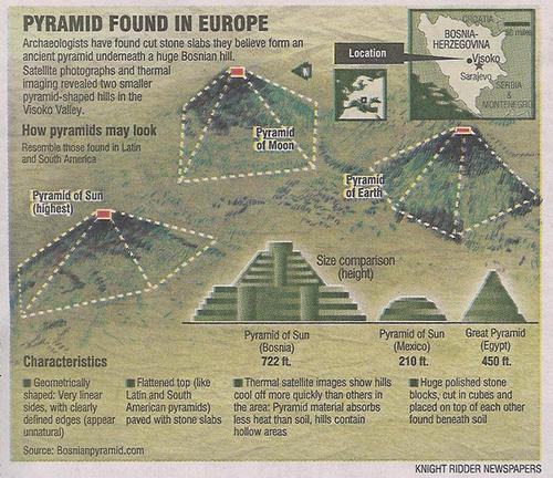 Bosnische piramides zetten wetenschap voor raadsels.